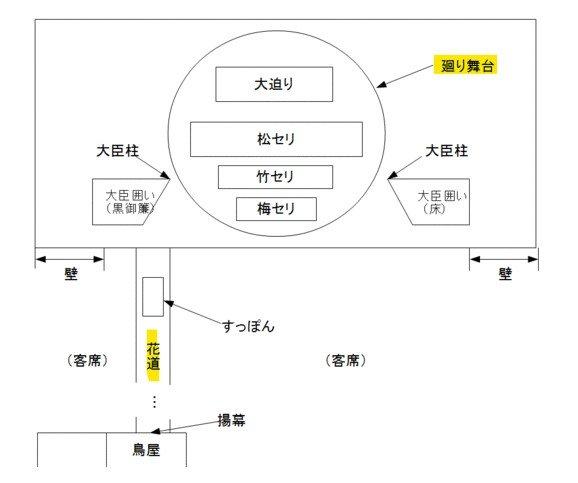 歌舞伎舞台配置,其中最值得注意的是花道以及旋轉舞台